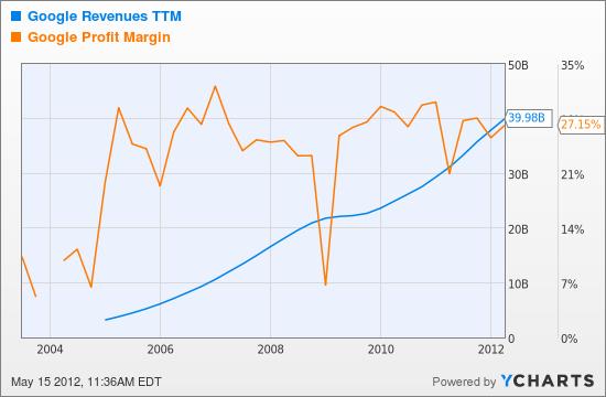 GOOG Revenues TTM Chart