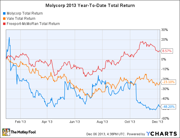 MCP Total Return Price Chart