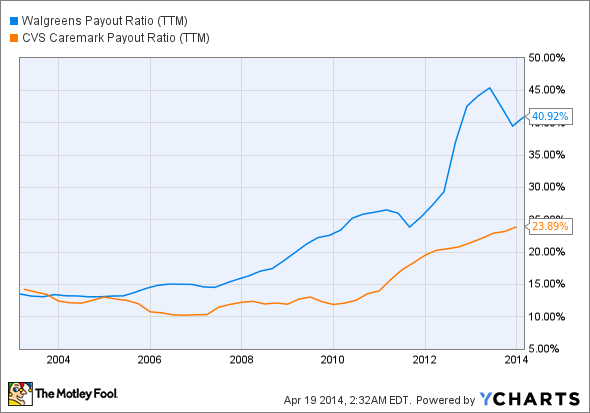 WAG Payout Ratio (TTM) Chart