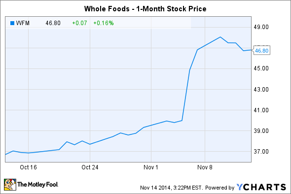 When Does Whole Foods Report Earnings