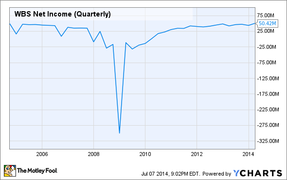 WBS Net Income (Quarterly) Chart