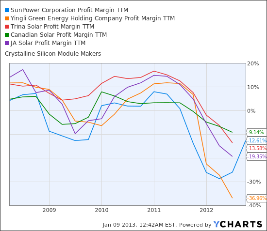 SPWR Profit Margin TTM Chart