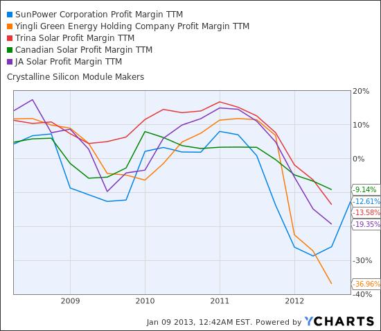 SPWR Profit Margin TTM Chart