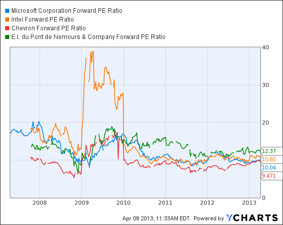 MSFT Forward PE Ratio Chart