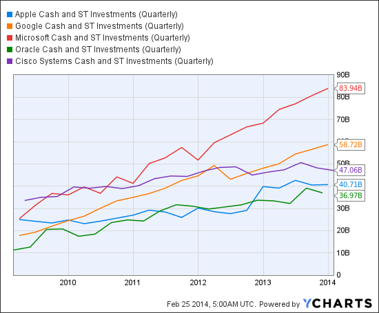 AAPL Cash and ST Investments (Quarterly) Chart