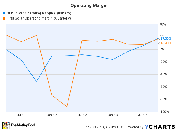 SPWR Operating Margin (Quarterly) Chart