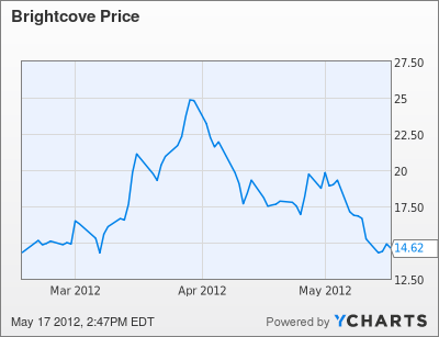 BCOV Chart