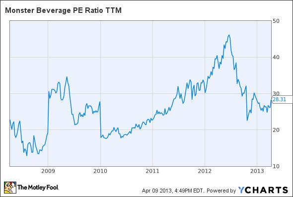 MNST PE Ratio TTM Chart