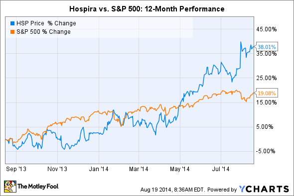 Hospira stock options