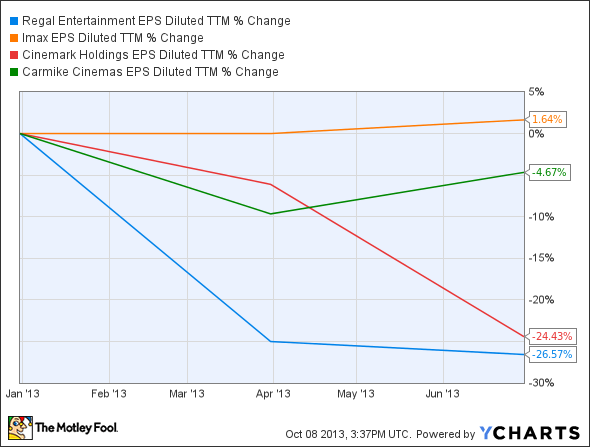 RGC EPS Diluted TTM Chart