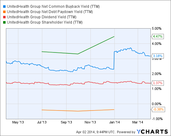 UNH Net Common Buyback Yield (TTM) Chart