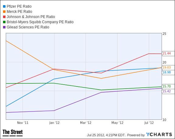 PFE PE Ratio Chart