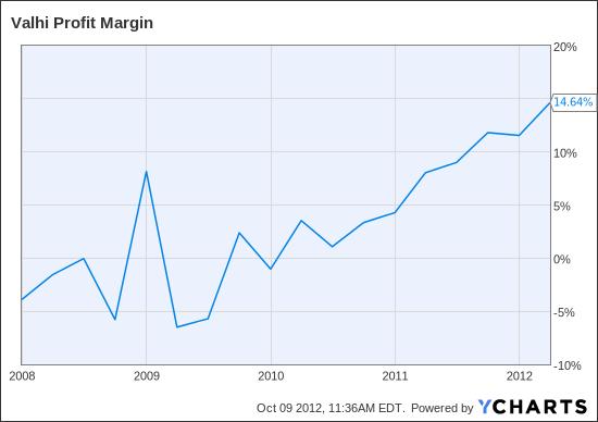 VHI Profit Margin Chart