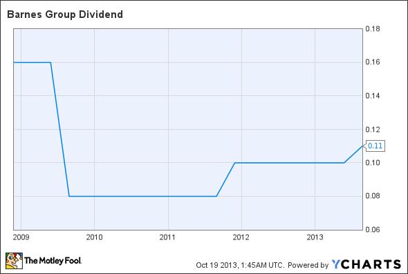 B Dividend Chart