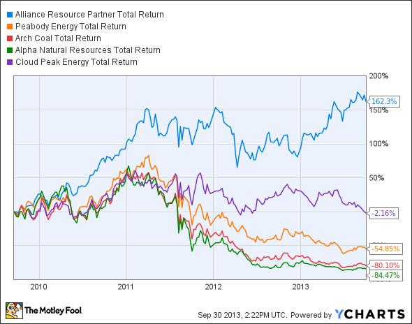 ARLP Total Return Price Chart