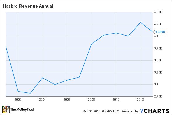 HAS Revenue Annual Chart