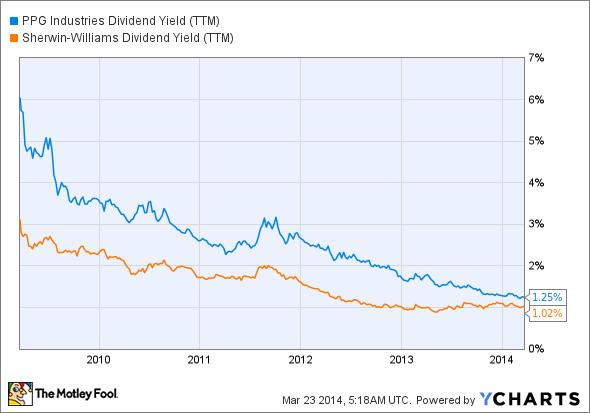 PPG Dividend Yield (TTM) Chart