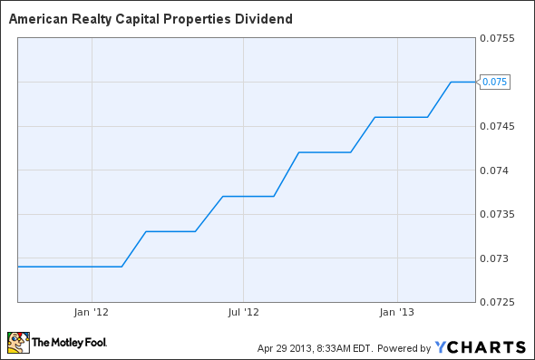 ARCP Dividend Chart