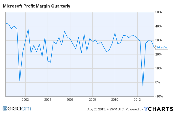 MSFT Profit Margin Quarterly Chart