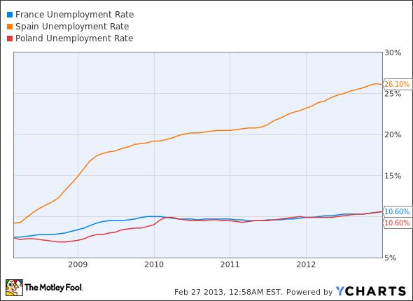 France Unemployment Rate Chart