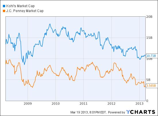 KSS Market Cap Chart