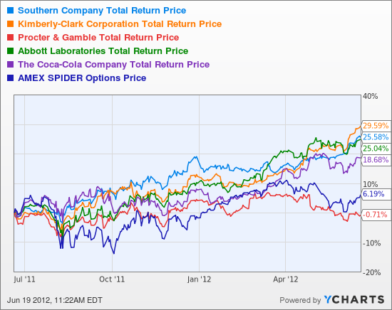SO Total Return Price Chart