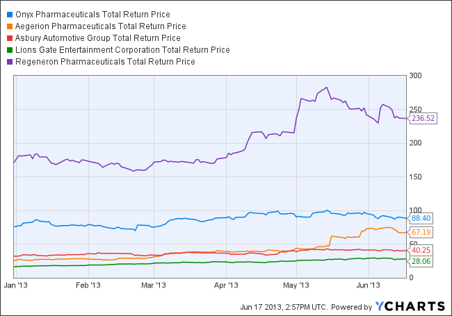 ONXX Total Return Price Chart