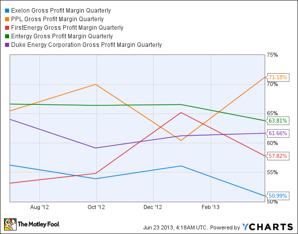 EXC Gross Profit Margin Quarterly Chart
