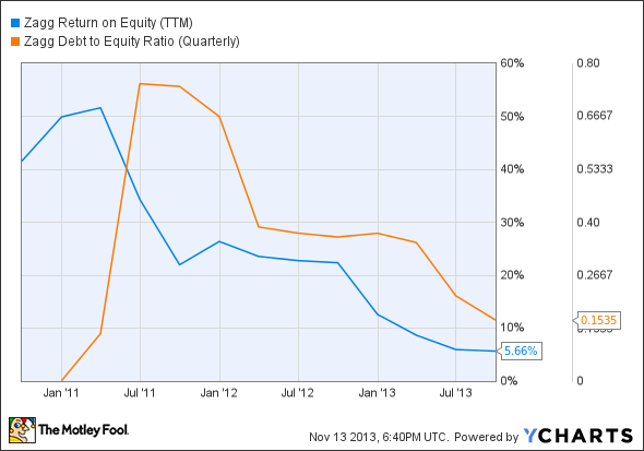 ZAGG Return on Equity (TTM) Chart