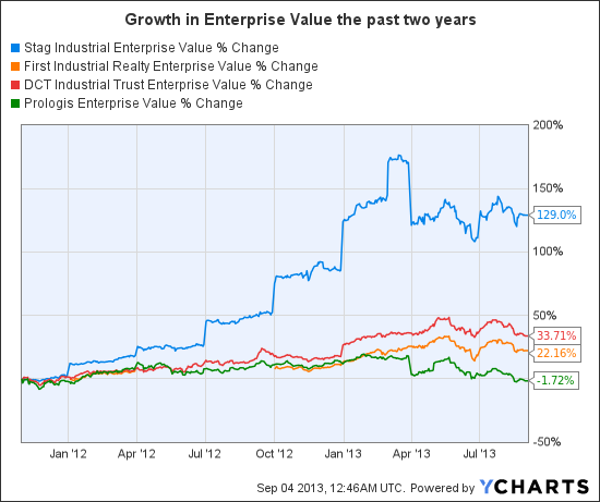 STAG Enterprise Value Chart