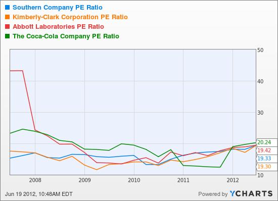 SO PE Ratio Chart