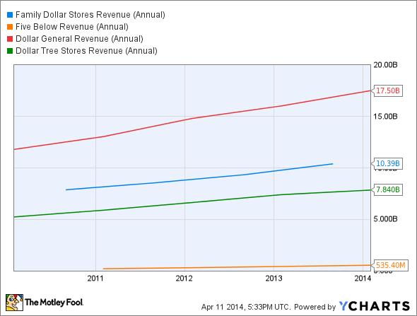 FDO Revenue (Annual) Chart
