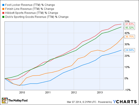 FL Revenue (TTM) Chart