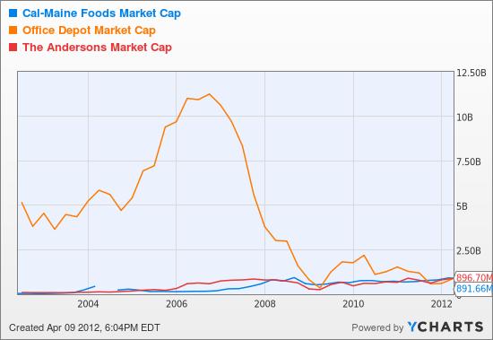 CALM Market Cap Chart