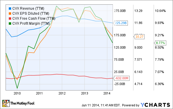 CVX Revenue (TTM) Chart
