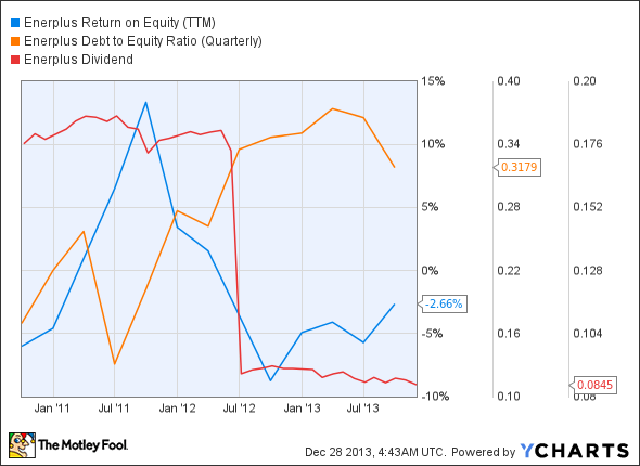 ERF Return on Equity (TTM) Chart