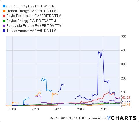 NGL EV / EBITDA TTM Chart