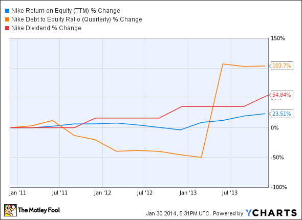 NKE Return on Equity (TTM) Chart