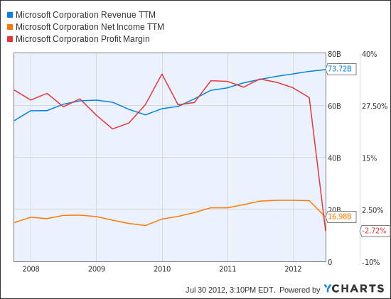 MSFT Revenue TTM Chart