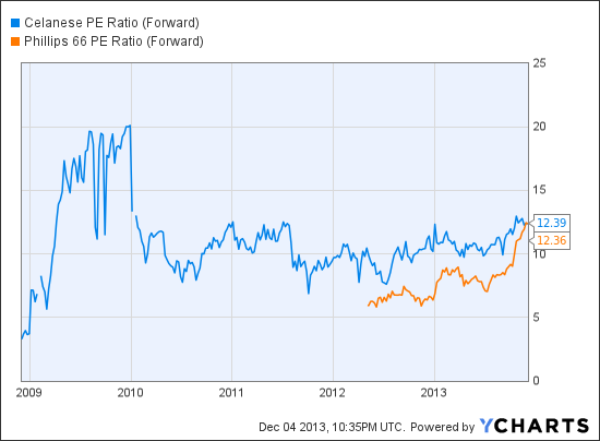 CE PE Ratio (Forward) Chart