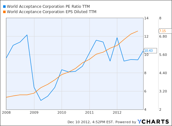 WRLD PE Ratio TTM Chart