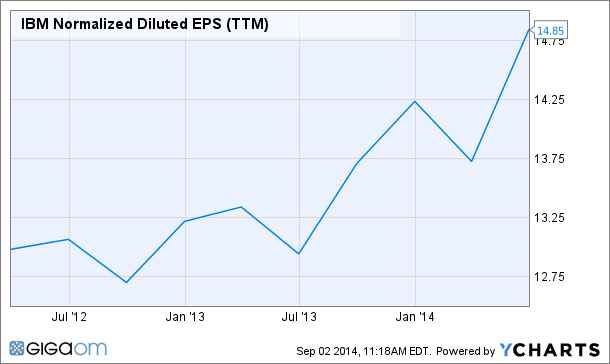 IBM Normalized Diluted EPS (TTM) Chart