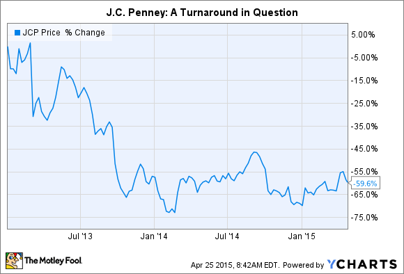 target tgt and j c penny jcp research essay Jc penney: so bad, it's good (again) jc penney (jcp) operates about access free research, data, and white-papers from the buyside community by signing up.