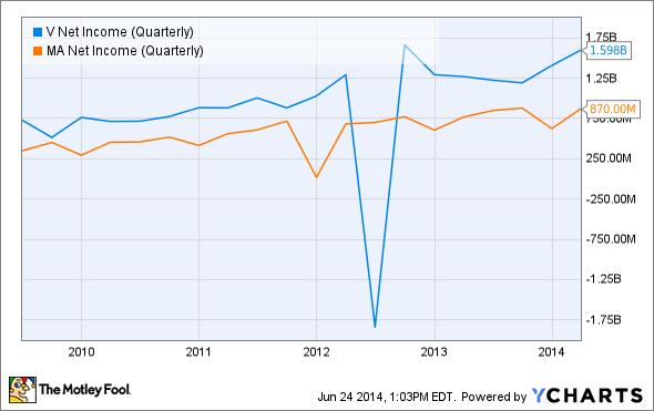 V Net Income (Quarterly) Chart