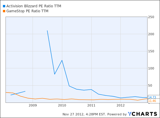 ATVI PE Ratio TTM Chart