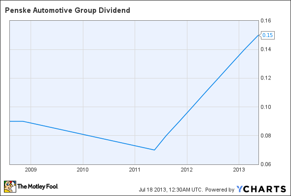 PAG Dividend Chart