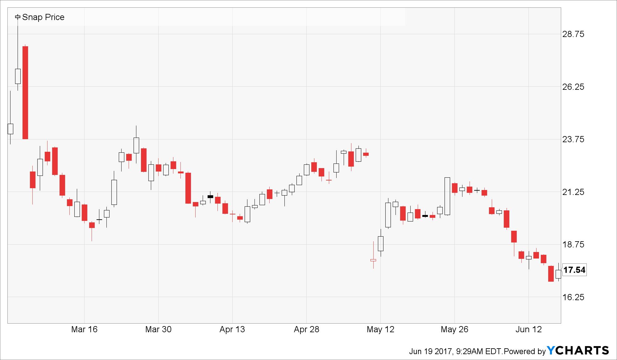 snapchat daily price chart