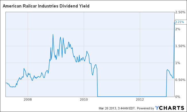 ARII Dividend Yield Chart