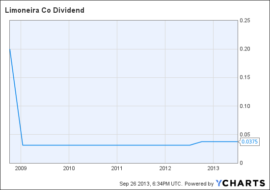 LMNR Dividend Chart