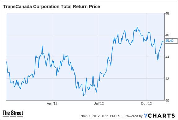 TRP Total Return Price Chart